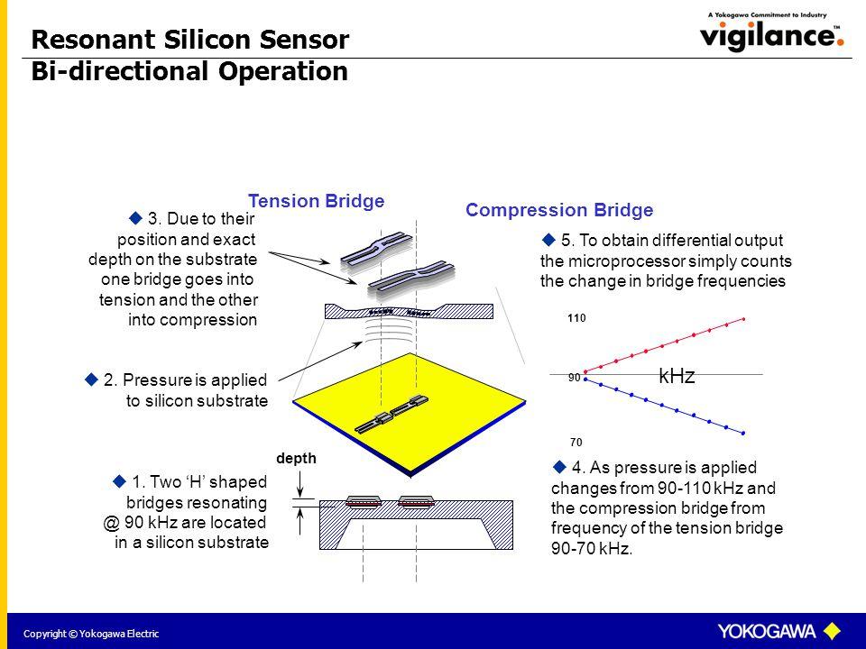 Copyright © Yokogawa Electric Compression Bridge Tension Bridge  2.
