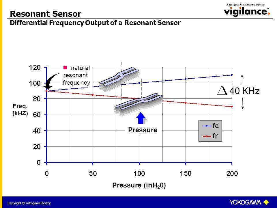 Copyright © Yokogawa Electric Resonant Sensor Differential Frequency Output of a Resonant Sensor 40 KHz Pressure Pressure (inH 2 0) Freq.