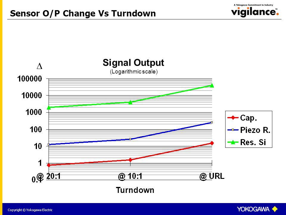 Copyright © Yokogawa Electric Signal Output (Logarithmic scale) Turndown Sensor O/P Change Vs Turndown