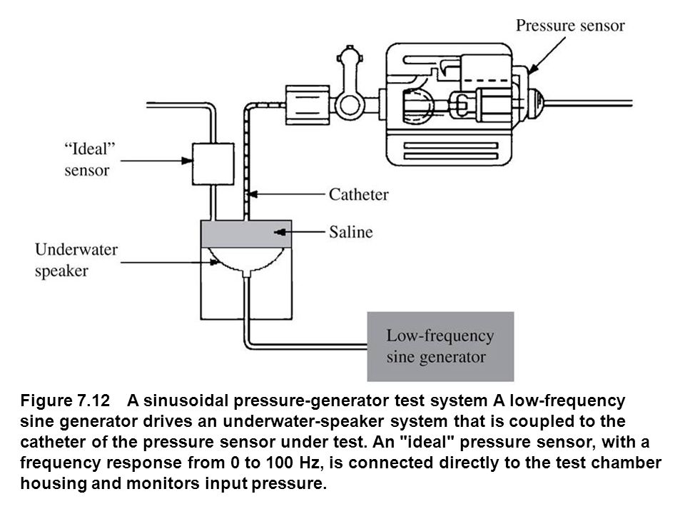 Figure 7.12 A sinusoidal pressure-generator test system A low-frequency sine generator drives an underwater-speaker system that is coupled to the cath