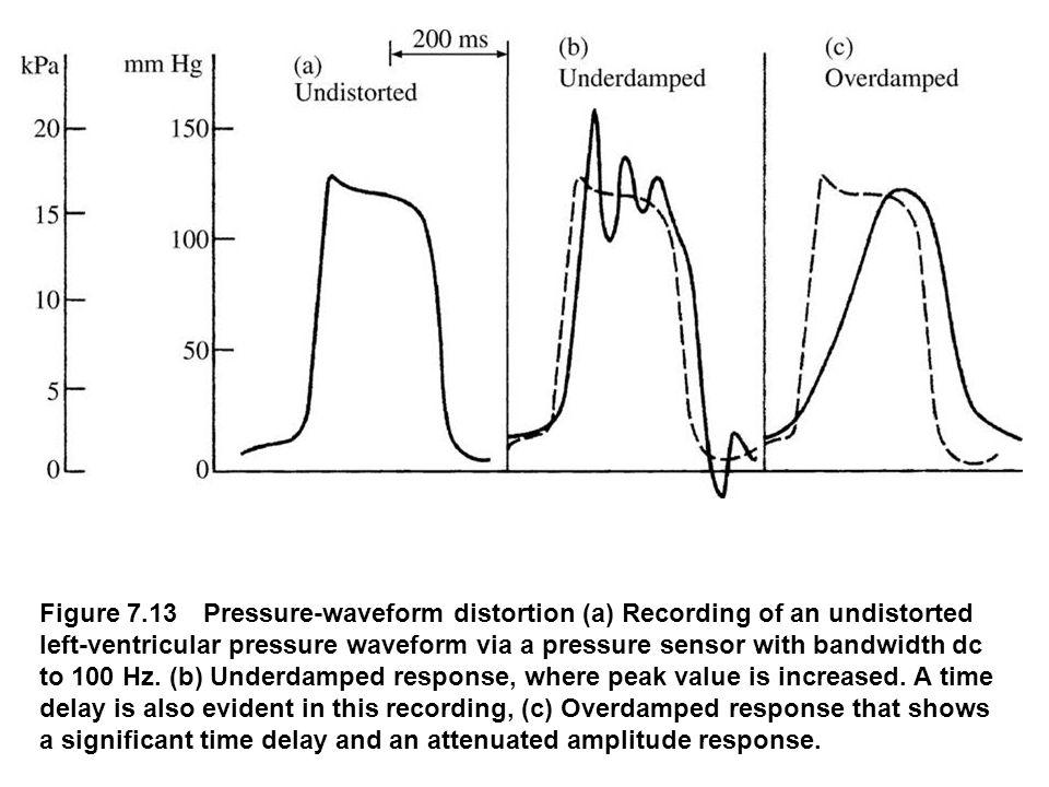 Figure 7.13 Pressure-waveform distortion (a) Recording of an undistorted left-ventricular pressure waveform via a pressure sensor with bandwidth dc to