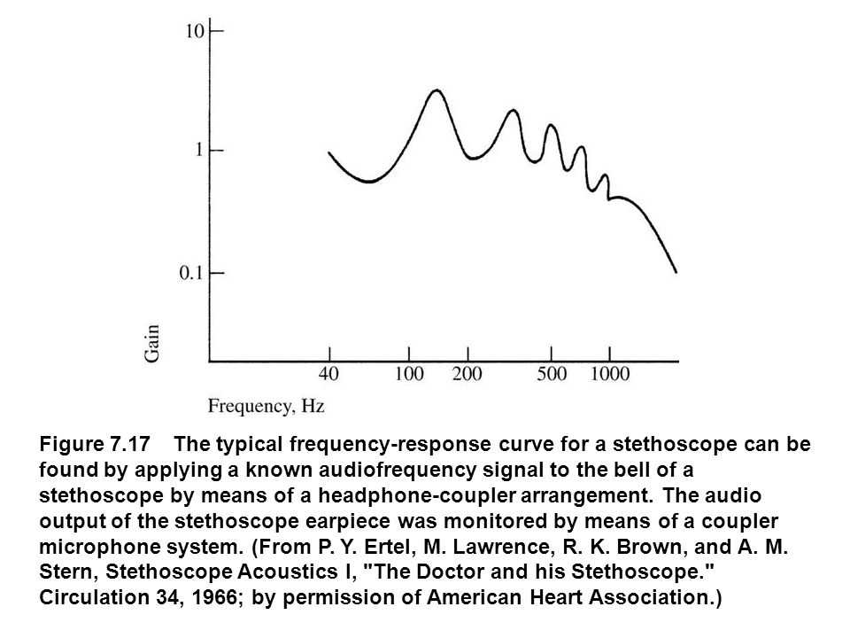 fig_07_17 Figure 7.17 The typical frequency-response curve for a stethoscope can be found by applying a known audiofrequency signal to the bell of a s