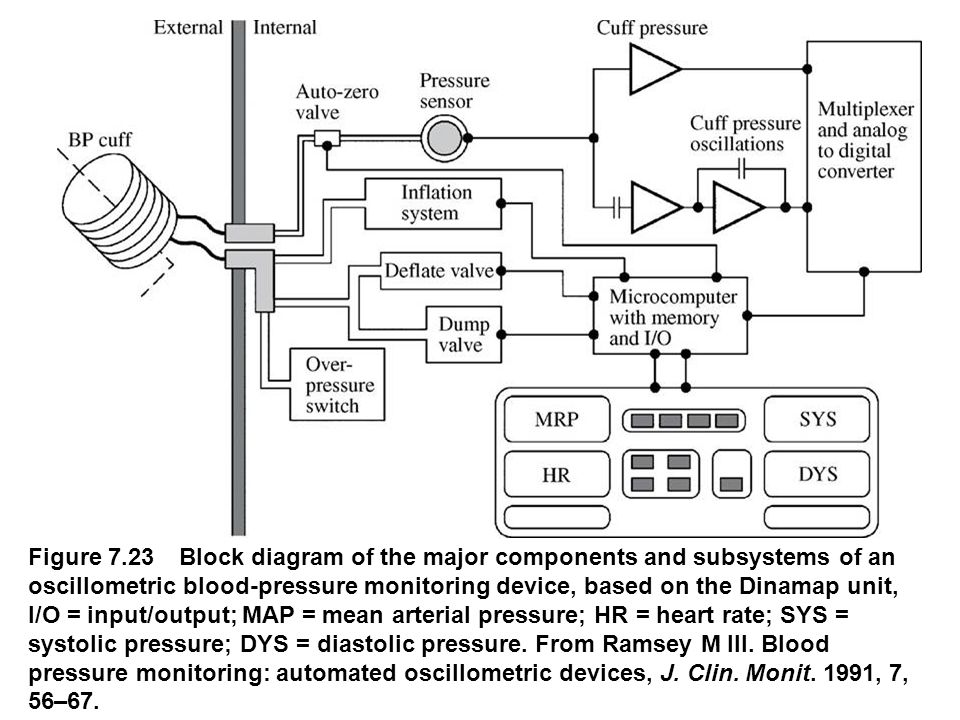 Figure 7.23 Block diagram of the major components and subsystems of an oscillometric blood-pressure monitoring device, based on the Dinamap unit, I/O
