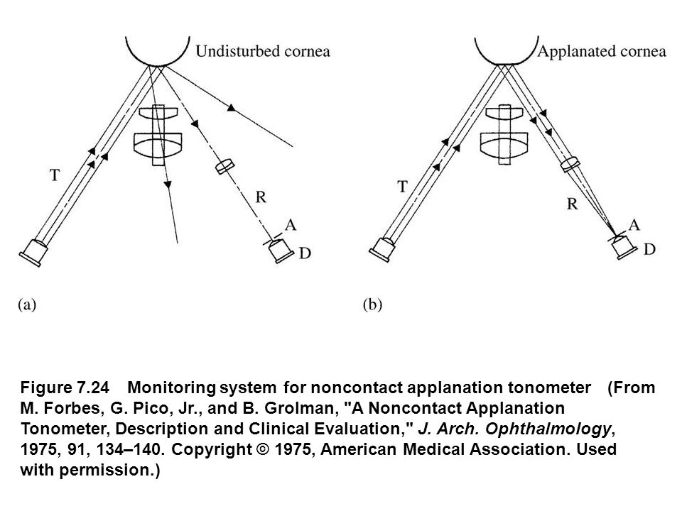 Figure 7.24 Monitoring system for noncontact applanation tonometer (From M. Forbes, G. Pico, Jr., and B. Grolman,
