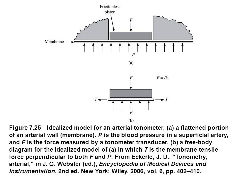 fig_07_25 Figure 7.25 Idealized model for an arterial tonometer, (a) a flattened portion of an arterial wall (membrane). P is the blood pressure in a