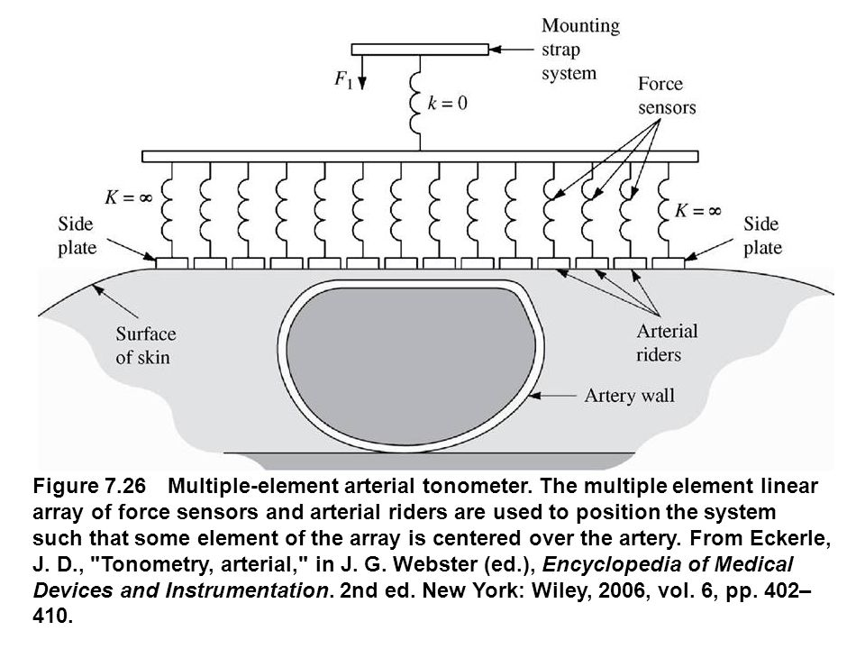 Figure 7.26 Multiple-element arterial tonometer. The multiple element linear array of force sensors and arterial riders are used to position the syste