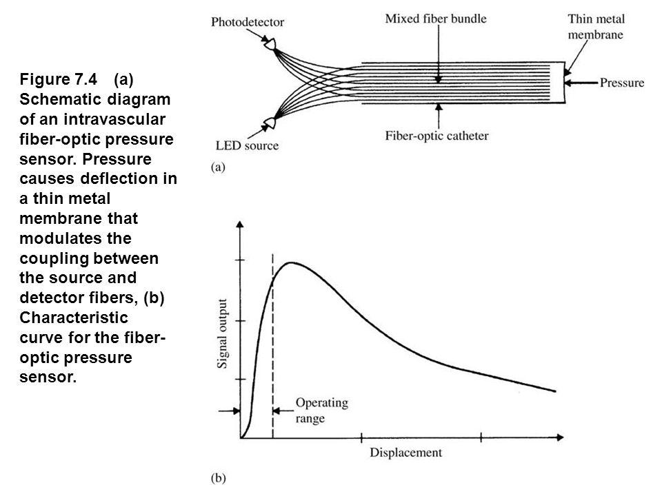 Figure 7.4 (a) Schematic diagram of an intravascular fiber-optic pressure sensor. Pressure causes deflection in a thin metal membrane that modulates t