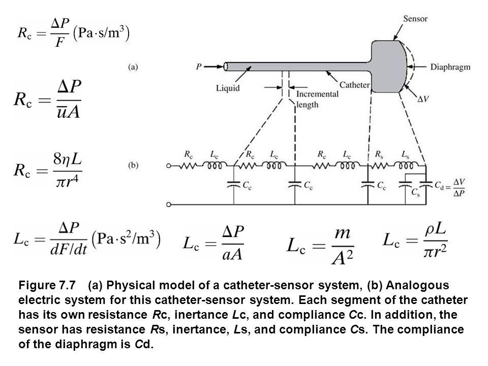 Figure 7.8 (a) Simplified analogous circuit.