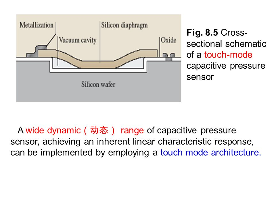 MEMS/NEMS Devices Capacitive Sensor The diaphragm deflects (偏转) under an increasing external pressure and touches the substrate, causing a linear increase in the sensor capacitance value beyond the touch point pressure.