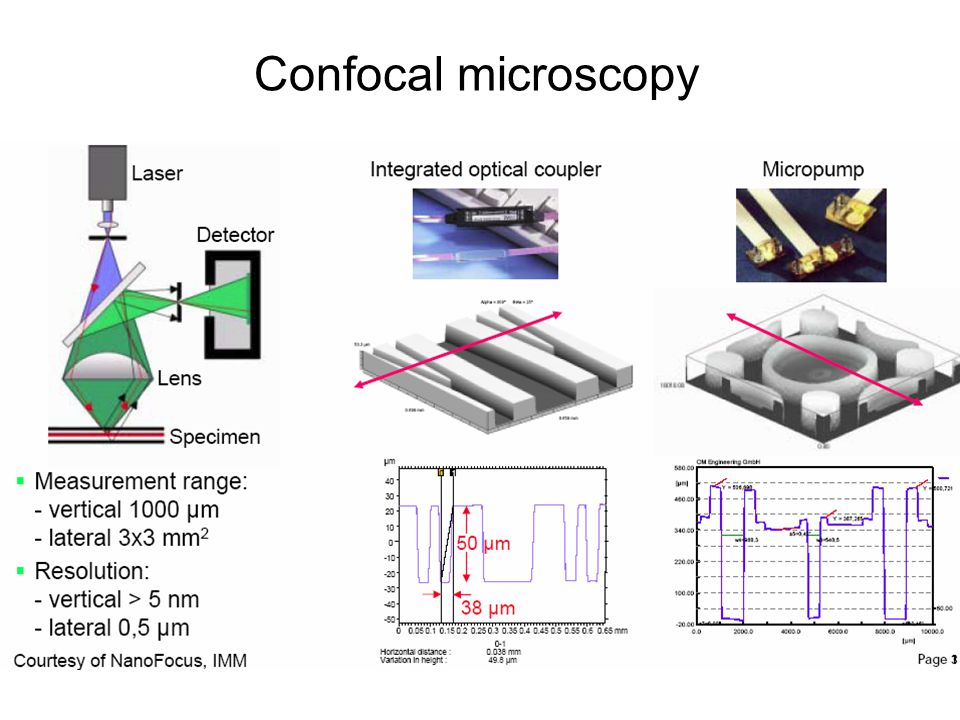 Confocal microscope based on DMD Vertical resolution : 0.35μm ~ 55 μm Scanning range : 0.14mm×0.1mm ~1.4mm×1mm