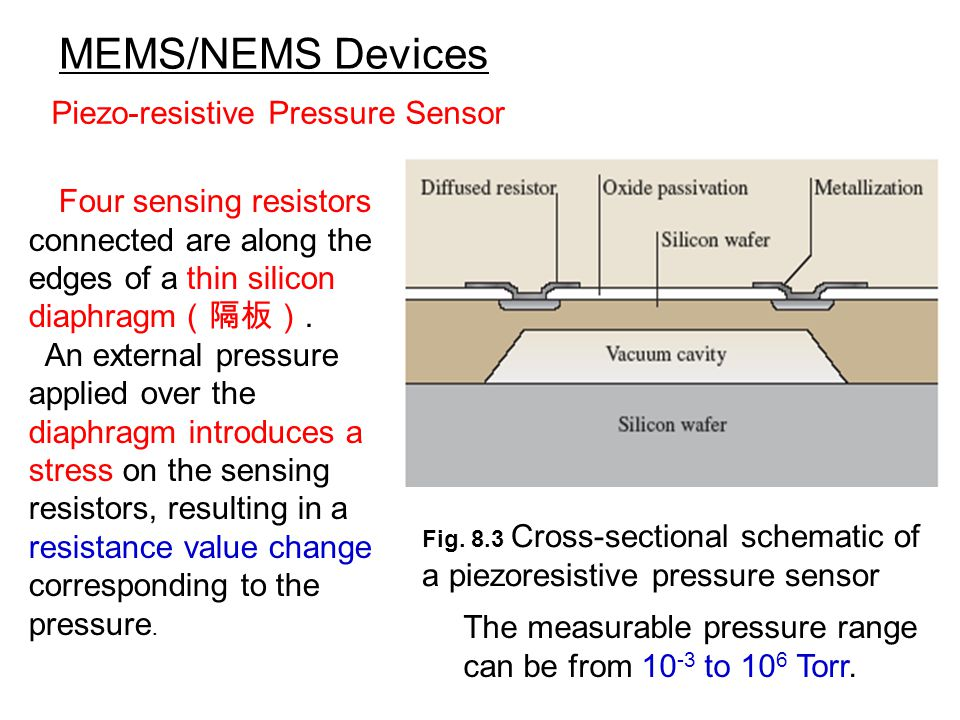 MEMS/NEMS Devices Piezo-resistive Pressure Sensor Fig.