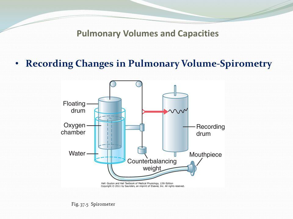 Pulmonary Volumes and Capacities Recording Changes in Pulmonary Volume-Spirometry Fig. 37.5 Spirometer