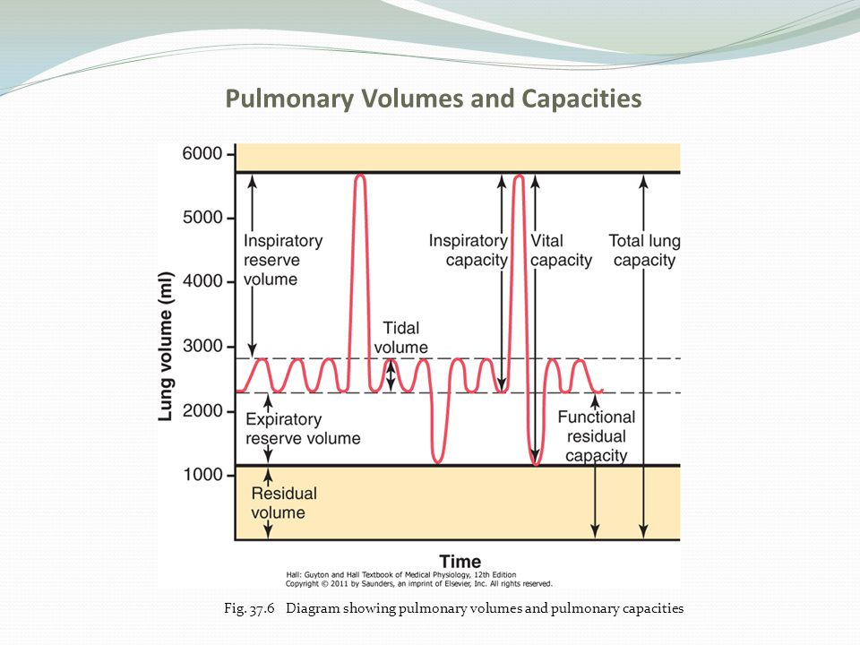 Pulmonary Volumes and Capacities Fig. 37.6 Diagram showing pulmonary volumes and pulmonary capacities