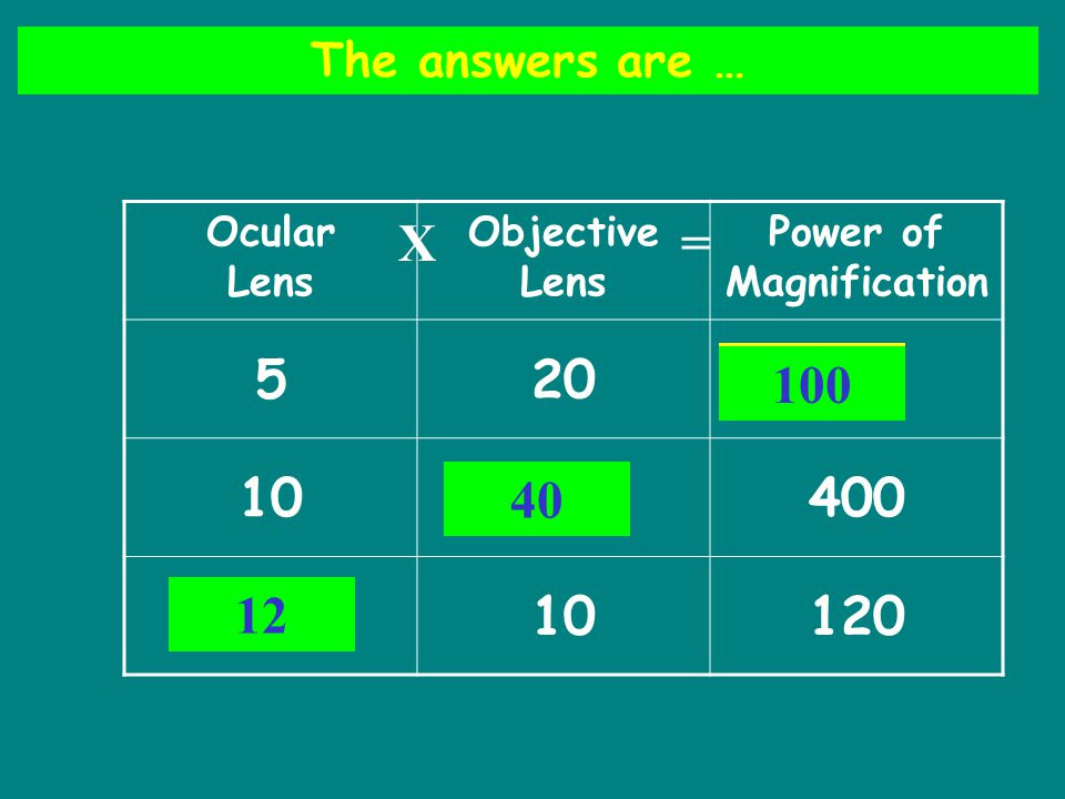 Ocular Lens Objective Lens Power of Magnification 520 10400 10120 The answers are … A B C 100 40 12 X=
