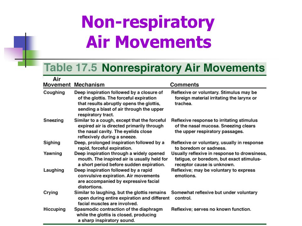 Non-respiratory Air Movements