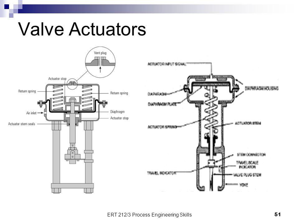 Valve Actuators 51 ERT 212/3 Process Engineering Skills