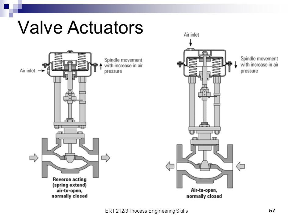 Valve Actuators 57 ERT 212/3 Process Engineering Skills