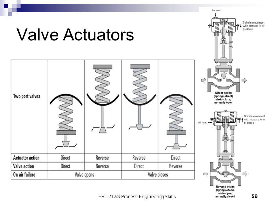 Valve Actuators 59 ERT 212/3 Process Engineering Skills