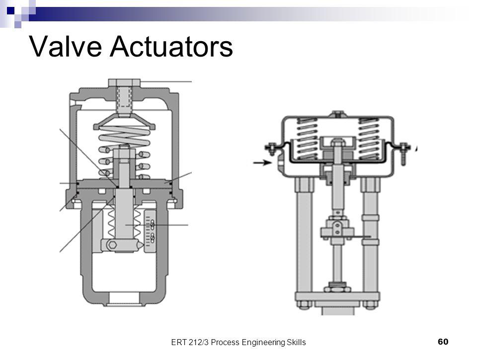 Valve Actuators 60 ERT 212/3 Process Engineering Skills