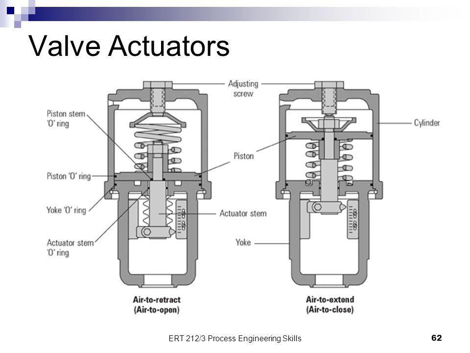 Valve Actuators 62 ERT 212/3 Process Engineering Skills