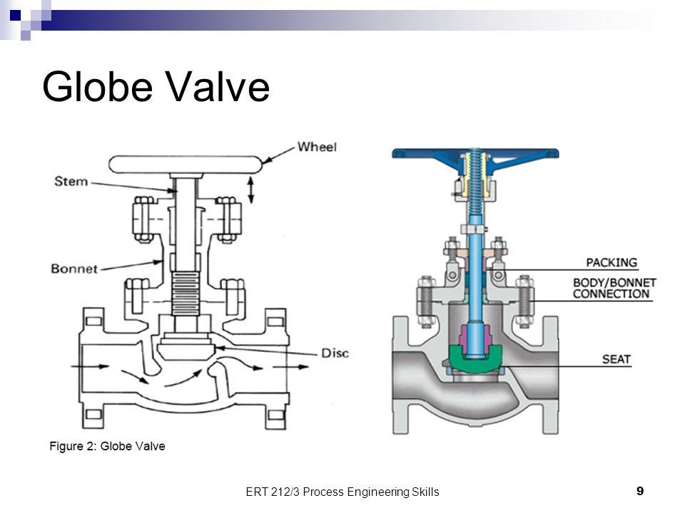 Globe Valve 9 ERT 212/3 Process Engineering Skills