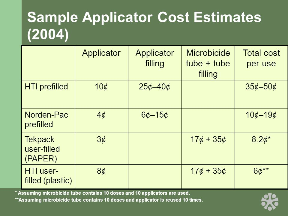 Sample Applicator Cost Estimates (2004) ApplicatorApplicator filling Microbicide tube + tube filling Total cost per use HTI prefilled10¢25¢–40¢35¢–50¢ Norden-Pac prefilled 4¢6¢–15¢10¢–19¢ Tekpack user-filled (PAPER) 3¢17¢ + 35¢8.2¢* HTI user- filled (plastic) 8¢17¢ + 35¢6¢** * Assuming microbicide tube contains 10 doses and 10 applicators are used.