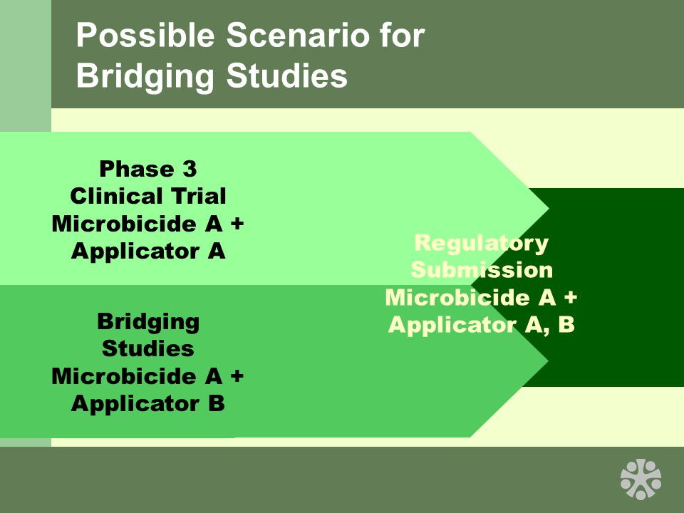 Possible Scenario for Bridging Studies Regulatory Submission Microbicide A + Applicator A, B Phase 3 Clinical Trial Microbicide A + Applicator A Bridging Studies Microbicide A + Applicator B
