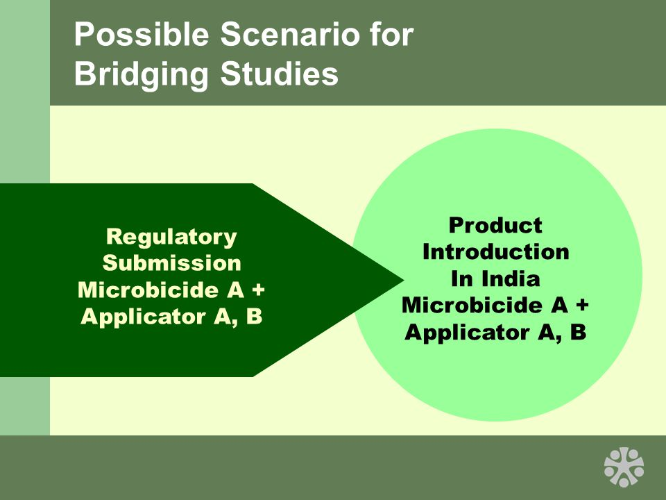 Possible Scenario for Bridging Studies Regulatory Submission Microbicide A + Applicator A, B Product Introduction In India Microbicide A + Applicator A, B