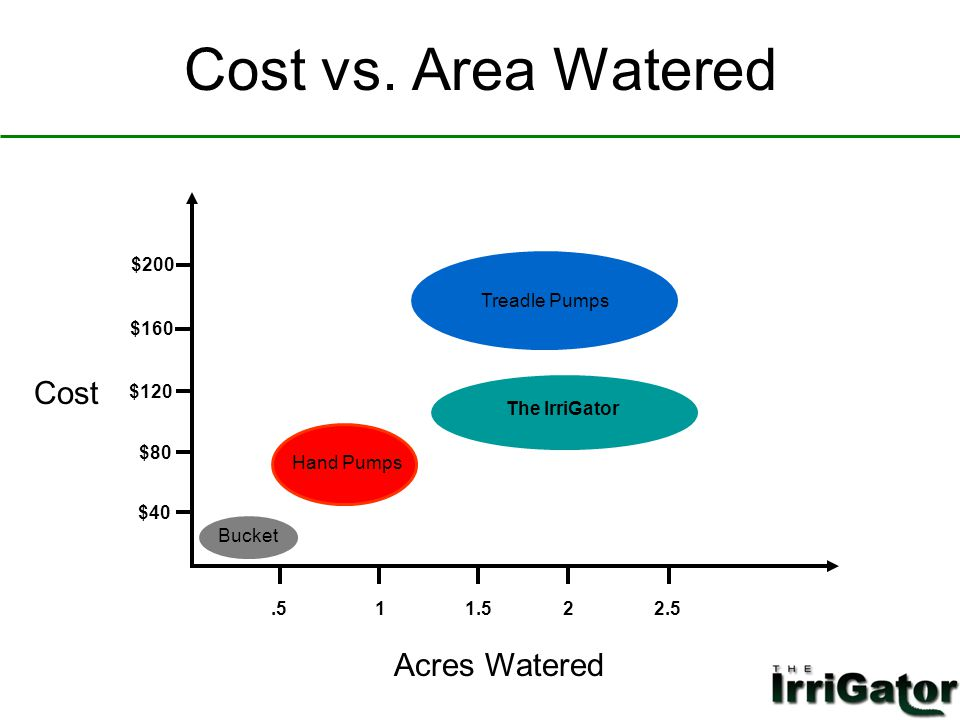 Cost vs. Area Watered Acres Watered Cost $40 $120 $200 $80 $160.511.522.5 Bucket Treadle Pumps Hand Pumps The IrriGator