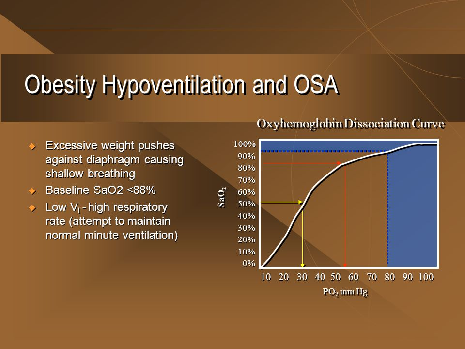 Obesity Hypoventilation and OSA  Excessive weight pushes against diaphragm causing shallow breathing  Baseline SaO2 <88%  Low V t - high respirator