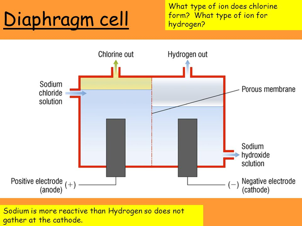 Diaphragm cell What type of ion does chlorine form.