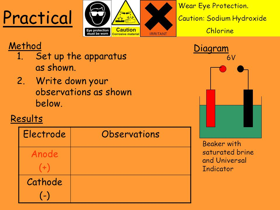 Practical 1.Set up the apparatus as shown. 2.Write down your observations as shown below.