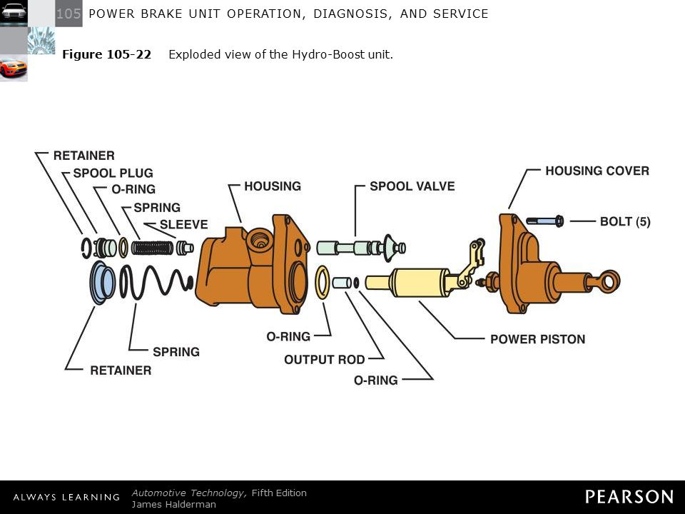 105 POWER BRAKE UNIT OPERATION, DIAGNOSIS, AND SERVICE Automotive Technology, Fifth Edition James Halderman © 2011 Pearson Education, Inc.