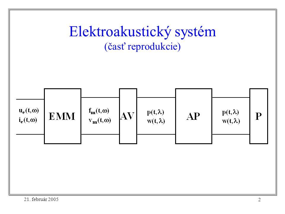 21. február 2005 2 Elektroakustický systém (časť reprodukcie)