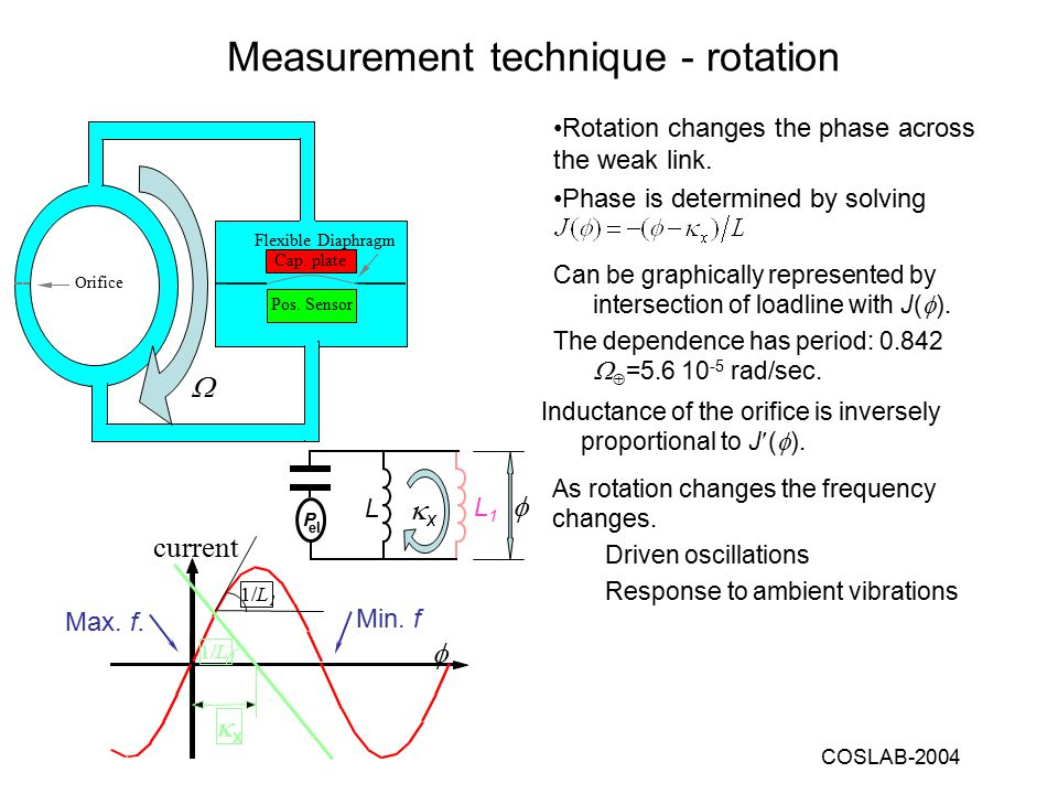 COSLAB-2004 Rotation changes the phase across the weak link.