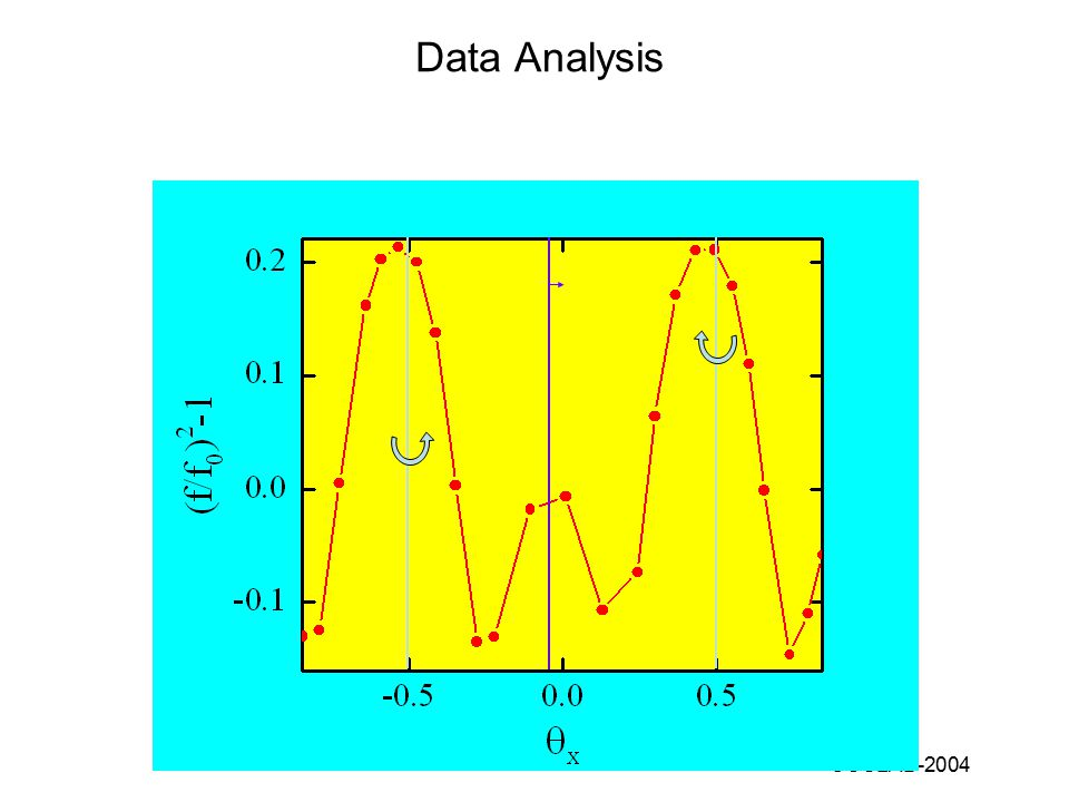 COSLAB-2004 Data Analysis Large amplitude frequency (f0) 44