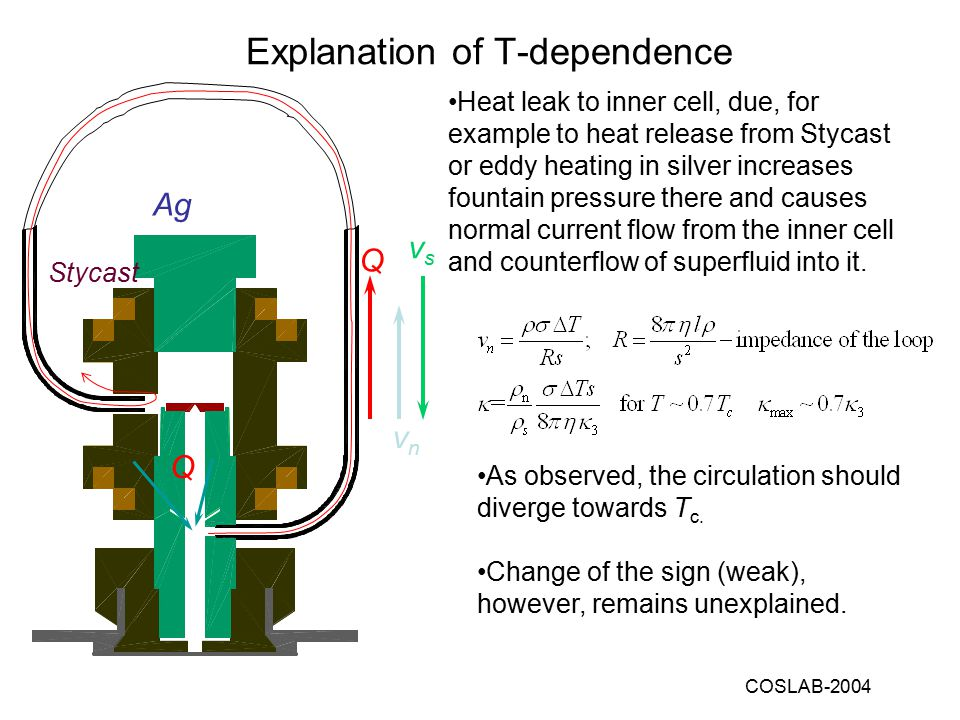 COSLAB-2004 Explanation of T-dependence Heat leak to inner cell, due, for example to heat release from Stycast or eddy heating in silver increases fountain pressure there and causes normal current flow from the inner cell and counterflow of superfluid into it.