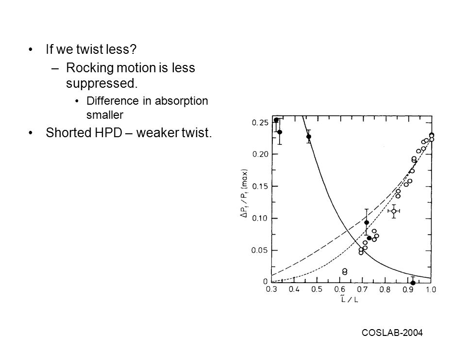 COSLAB-2004 If we twist less. –Rocking motion is less suppressed.