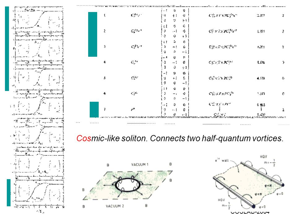COSLAB-2004 Cosmic-like soliton. Connects two half-quantum vortices.