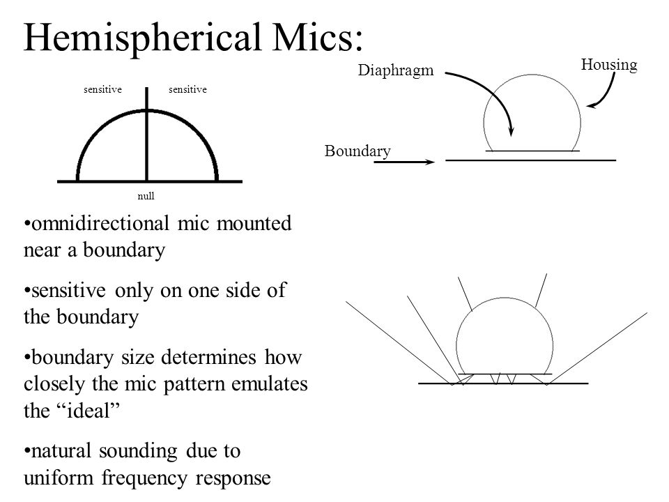 omnidirectional mic mounted near a boundary sensitive only on one side of the boundary boundary size determines how closely the mic pattern emulates the ideal natural sounding due to uniform frequency response Diaphragm Housing Boundary Hemispherical Mics: sensitive null sensitive