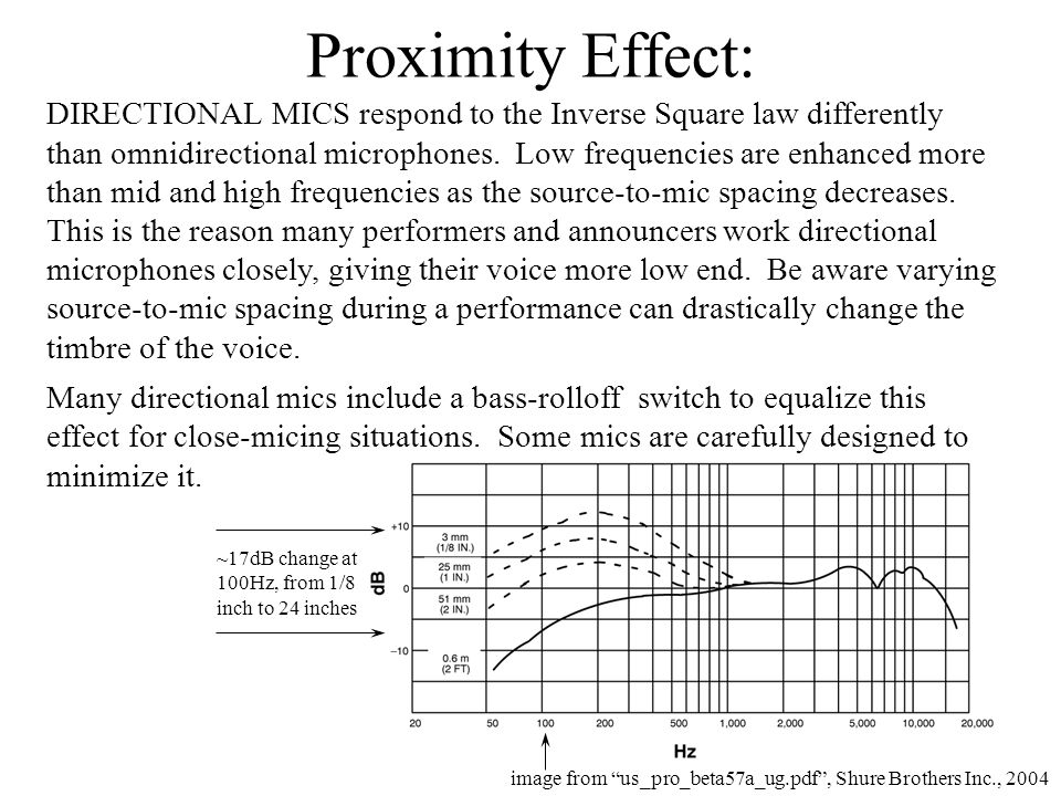 Proximity Effect: image from us_pro_beta57a_ug.pdf , Shure Brothers Inc., 2004 ~17dB change at 100Hz, from 1/8 inch to 24 inches DIRECTIONAL MICS respond to the Inverse Square law differently than omnidirectional microphones.