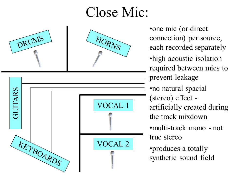 one mic (or direct connection) per source, each recorded separately high acoustic isolation required between mics to prevent leakage no natural spacial (stereo) effect - artificially created during the track mixdown multi-track mono - not true stereo produces a totally synthetic sound field DRUMS HORNS GUITARS VOCAL 1 VOCAL 2 KEYBOARDS Close Mic: