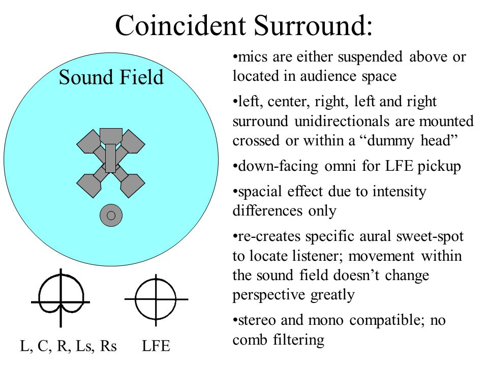 Coincident Surround: mics are either suspended above or located in audience space left, center, right, left and right surround unidirectionals are mounted crossed or within a dummy head down-facing omni for LFE pickup spacial effect due to intensity differences only re-creates specific aural sweet-spot to locate listener; movement within the sound field doesn't change perspective greatly stereo and mono compatible; no comb filtering L, C, R, Ls, Rs LFE Sound Field