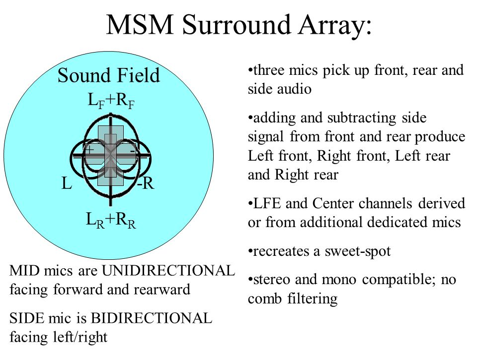 MSM Surround Array: L F +R F L -R MID mics are UNIDIRECTIONAL facing forward and rearward SIDE mic is BIDIRECTIONAL facing left/right + - L R +R R Sound Field three mics pick up front, rear and side audio adding and subtracting side signal from front and rear produce Left front, Right front, Left rear and Right rear LFE and Center channels derived or from additional dedicated mics recreates a sweet-spot stereo and mono compatible; no comb filtering