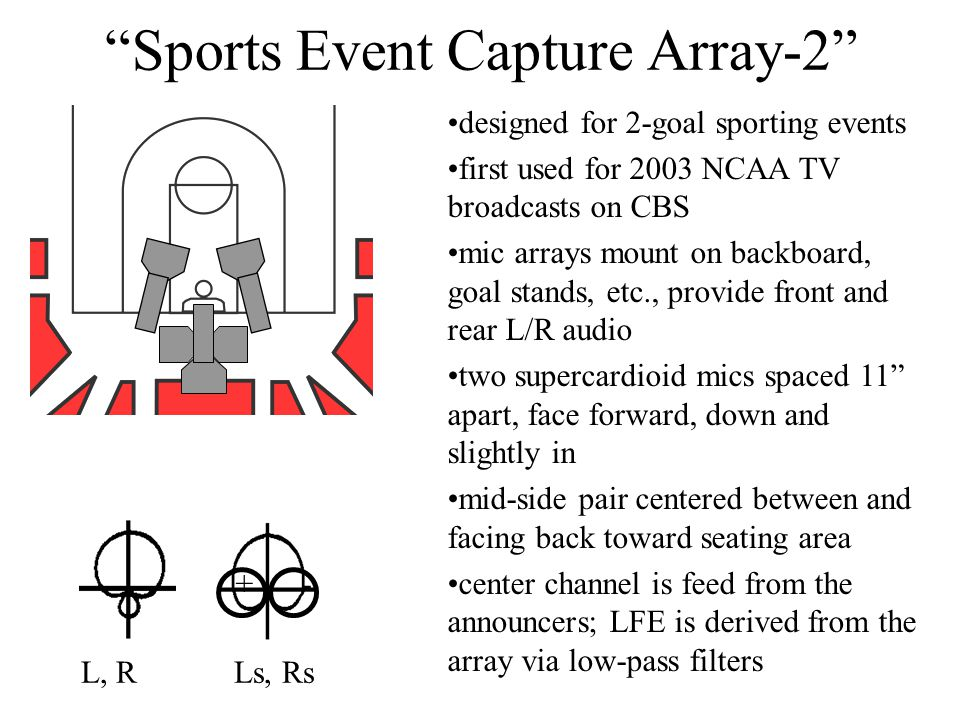 Sports Event Capture Array-2 designed for 2-goal sporting events first used for 2003 NCAA TV broadcasts on CBS mic arrays mount on backboard, goal stands, etc., provide front and rear L/R audio two supercardioid mics spaced 11 apart, face forward, down and slightly in mid-side pair centered between and facing back toward seating area center channel is feed from the announcers; LFE is derived from the array via low-pass filters L, R Ls, Rs + -