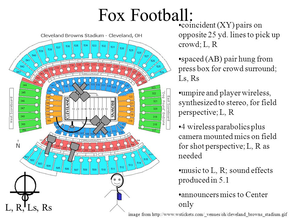 Fox Football: coincident (XY) pairs on opposite 25 yd. lines to pick up crowd; L, R spaced (AB) pair hung from press box for crowd surround; Ls, Rs um
