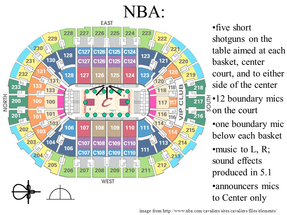 five short shotguns on the table aimed at each basket, center court, and to either side of the center 12 boundary mics on the court one boundary mic below each basket music to L, R; sound effects produced in 5.1 announcers mics to Center only NBA: image from http://www.nba.com/cavaliers/sites/cavaliers/files/elements/