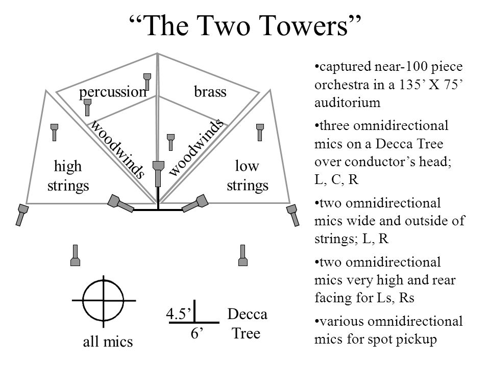 The Two Towers high strings woodwinds low strings woodwinds percussion brass captured near-100 piece orchestra in a 135' X 75' auditorium three omnidirectional mics on a Decca Tree over conductor's head; L, C, R two omnidirectional mics wide and outside of strings; L, R two omnidirectional mics very high and rear facing for Ls, Rs various omnidirectional mics for spot pickup 4.5' Decca 6' Tree all mics