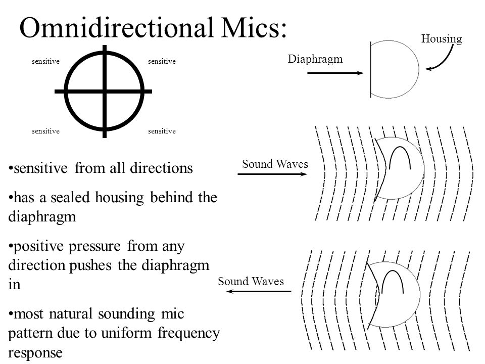 Diaphragm Housing sensitive from all directions has a sealed housing behind the diaphragm positive pressure from any direction pushes the diaphragm in most natural sounding mic pattern due to uniform frequency response Sound Waves Omnidirectional Mics: sensitive