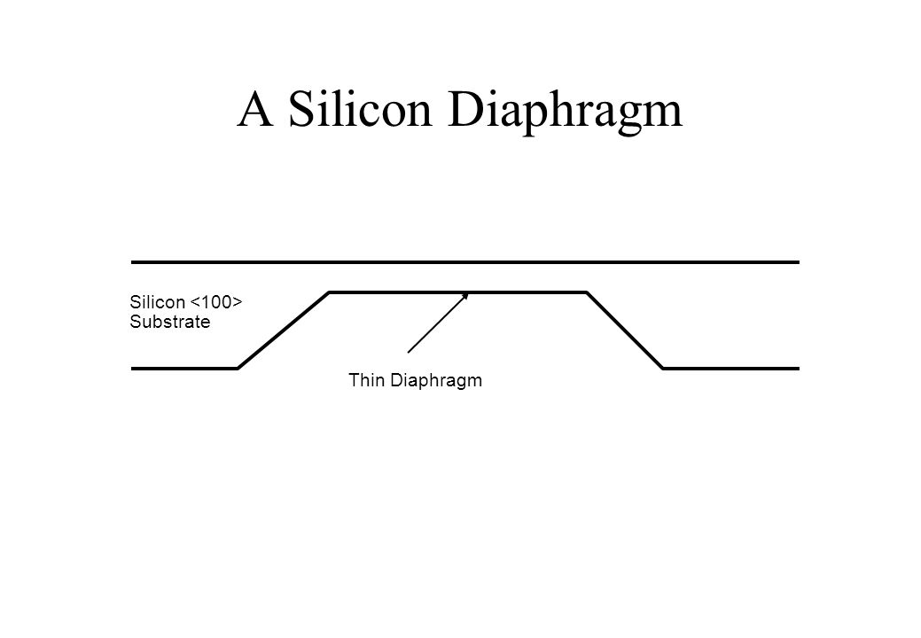 Typical multi-layer Diaphragm Silicon Substrate Thin Diaphragm Si 3 N 4 SiO 2